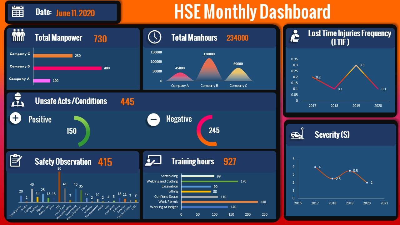 Create an Automated Safety Dashboard  Linked to Powerpoint